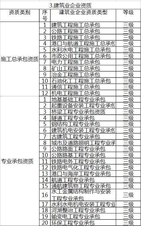 停办建筑资质列表