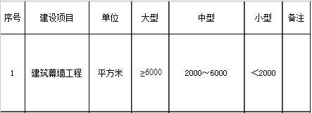 行业建设项目设计规模划分表