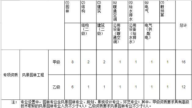 行业工程设计主要专业技术人员配备表