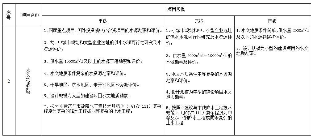 工程勘察项目规模划分表