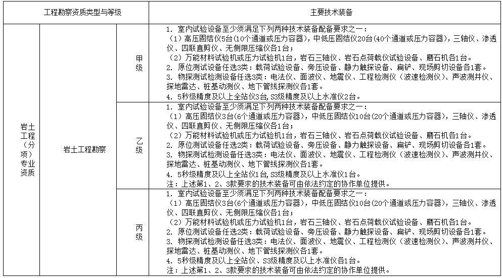 工程勘察主要技术装备配备表