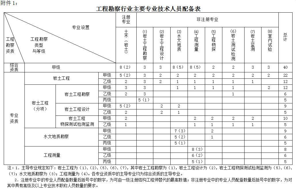 工程勘察行业主要专业技术人员配备表